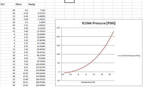 Pressure And Temperature Chart R134a Pressure Temperature Chart For Automotive Www