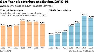 Crime Fell 10 Percent In San Francisco But Gun Violence
