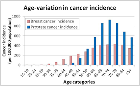 Breast Cancer Risk By Age Chart Why Does Breast Cancer Research Receive More Research