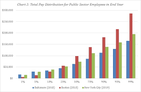 Baltimore Police Salary Chart Public Sector Pay Inequality Dynamics In Baltimore Boston