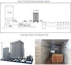 Oxygen Nitrogen Argon Co2 Cylinder Used Storage Tank Gas Filling Station Buy Gas Filling Station Oxygen Gas Filling Station Oxygen Tank Gas Filling