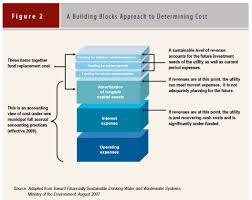 figure 2 a building blocks approach to determining cost