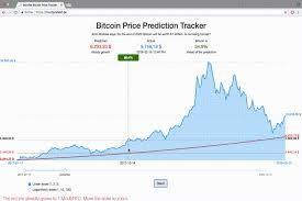 Chart Value Of Bitcoin Bitcoin Price Prediction Tracker