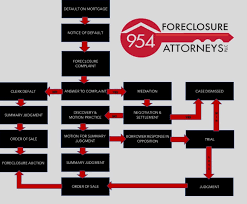 954 Foreclosure Flow Chart1