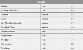 Glycemic Index Charts How To Use Them For Faster Fat Loss
