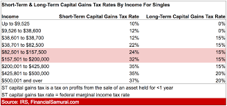 capital gains tax rates by ine for singles