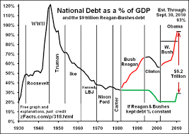 American Debt Crisis: Charts, Real Causes, Etc (Is It Really 202 ...