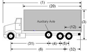O Reg 413 05 Vehicle Weights And Dimensions For Safe