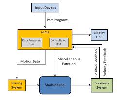 What Is Cnc Machine Main Parts Working Block Diagram