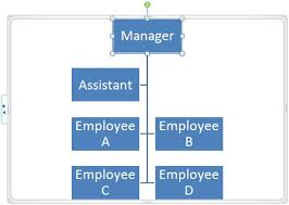 How To Do An Org Chart In Powerpoint 2010 Change Layout Of Organization Chart In Powerpoint 2010