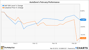 Azo Stock Chart Why Autozone Stock Lost 13 In February The Motley Fool