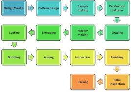 7 Fabrication Process Flow Chart Pattern Design Process