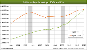 California State Active Duty Pay Chart Boomers Retire And California Trembles First Tuesday Journal