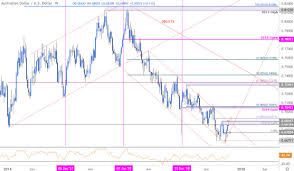 Weekly Trend Chart Aussie Price Outlook Australian Dollar Surges Into Trend