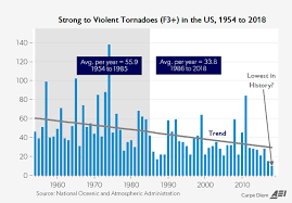 Tornado Levels Chart 2018 U S Tornadoes On Track To Be Lowest Ever Noaas