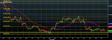 Eur Usd Sits Slightly Lower Near 1 10 What Levels To Look