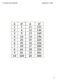 Perfect Squares Chart 1 25 1 2 Perfect Squares And Perfect Cubes Of Whole Numbers
