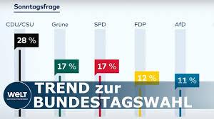 Noch im mai lagen die grünen bei sagenhaften 26. Sonntagstrend Beliebtheit Der Grunen Sinkt Weiter Insa Umfrage Zur Bundestagswahl Youtube