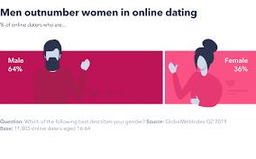The Online Dating Landscape In 2019 Globalwebindex