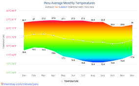 Lima Peru Climate Chart Data Tables And Charts Monthly And Yearly Climate Conditions