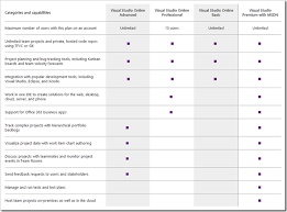 Msdn License Comparison Chart Visual Studio Online Lets You Leverage The Cloud For Your