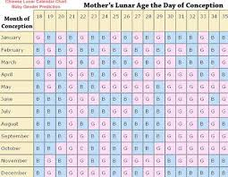 Chinese Lunar Calendar Baby Girl Boy Gender Prediction