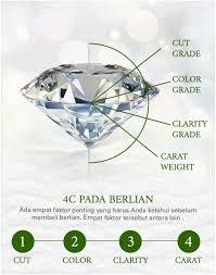 Diamonds Cuts And Clarity Diamond Carat