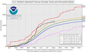 Tornado Levels Chart Tornadoes Of 2019 Wikipedia