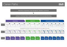Design Engineer Career Path Career Path Imi Plc