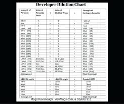 Ion Developer Chart The Best Developer Images