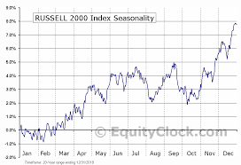 Russell 2000 Index Chart Russell 2000 Index Seasonal Chart Equity Clock