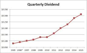 Microsoft Dividens Microsoft Another Healthy Dividend Raise Microsoft