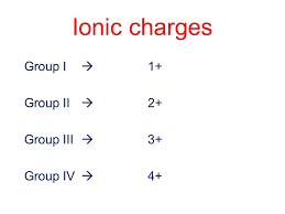 Chemical Names and Formulas Metals and Non-Metals Ions and Ionic ...