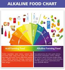 Alkaline And Acidic Food Chart Pdf Acid Vs Alkaline Foods And The Benefits Of An Alkaline Diet