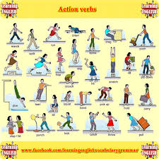 List Of Action Verbs Direct Speech To Reported Speech With Examples Verb English