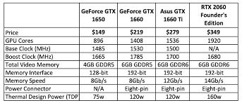 Mobile Gpu Chart Nvidia Launches New Desktop And Mobile Turing Gpus