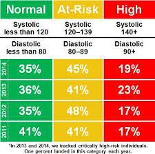 2015 High Blood Pressure Chart