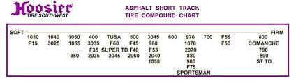 Hoosier Tyre Compound Chart Asphalt Short Track 8 0 27 0 15 F53 L Circle Track And