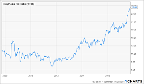 Raytheon Stock Chart Raytheon Overpriced But Still Looking At Strong Dividend