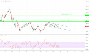 Vnindex Index Charts And Quotes Tradingview