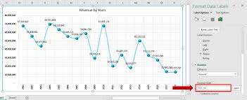 Excel Chart Number Format Millions Dynamic Number Format For Millions And Thousands Pk An