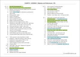 Biblical Covenants Chart Charts 8 9 Covenant Revelation