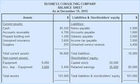 Simple Balances Balance Sheet Format Explanation And Example Accounting