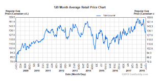 Gas Price Fluctuation Chart This Is How Much Gas Prices Have Risen In Vancouver Since 1995