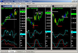 How To Setup And Read The Better Emini Charts Emini