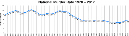 Murder Rates Death Penalty Information Center