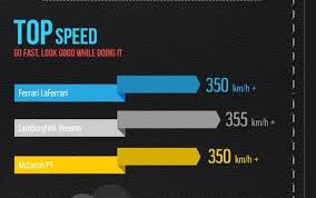 2018 lamborghini veneno top speed. contemporary speed laferrari  veneno u0026 mclaren p1 top speed  amazing cars pinterest  mclaren p1 and lamborghini with 2018 lamborghini veneno top speed