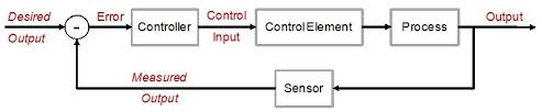 control system block diagram examples control systems block diagram the wiring diagram on control system block diagram examples