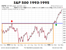 Stock Market 1994 Chart Chris Ciovacco Blog S P 500 Testing An Important Area