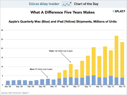 Chart Of The Day Macs Vs Ipads Business Insider